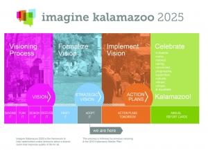 Imagine Kalamazoo Logo